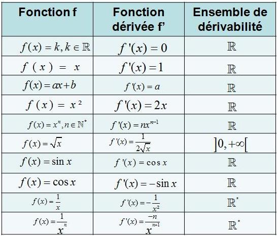 tableau dérivée usuelles cours sur les fonctions